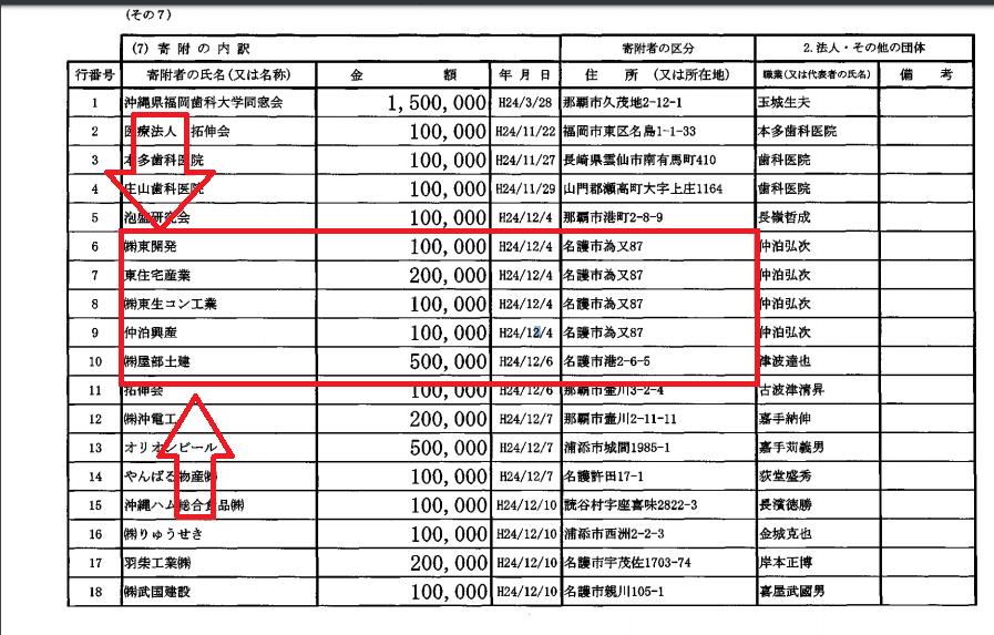 2012年自民党沖縄県第3選挙区支部の政治資金収支報告書の一部