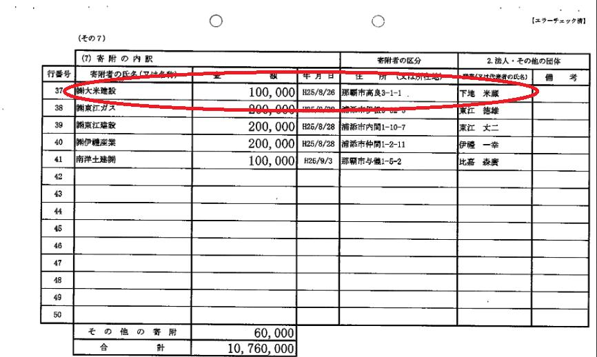 儀間光男参議院議員が2013年に大米建設からもらった政治献金の証拠となる政治資金収支報告書