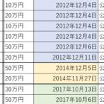 比嘉奈津美氏がアメリカ軍基地の工事受注企業から受けた政治献金一覧