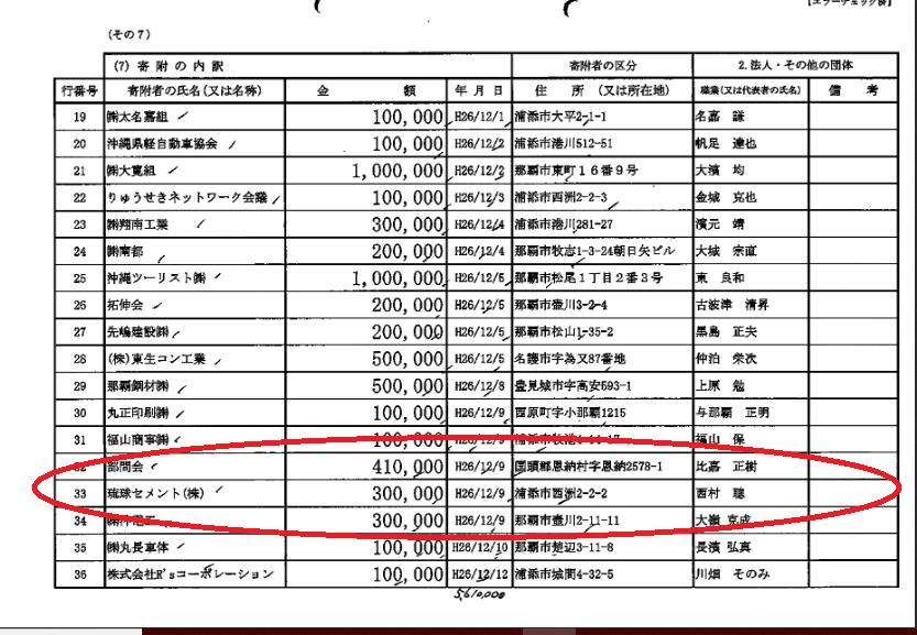 國場幸之助衆議院議員が2014年に琉球セメントからもらった政治献金の証拠となる政治資金収支報告書