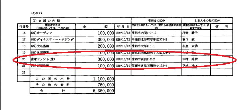 宮崎政久衆議院議員が2017年に琉球セメントからもらった政治献金の証拠となる政治資金収支報告書
