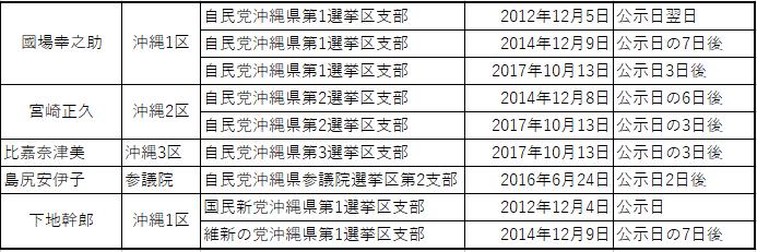 琉球セメントが地元・沖縄の国会議員に政治献金をした日時と選挙の公示日の関係性