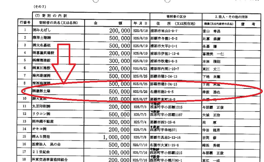 儀間光男参議院議員が2013年に屋部土建からもらった政治献金の証拠となる政治資金収支報告書