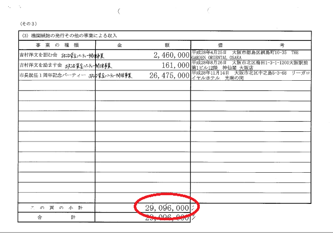 吉村洋文後援会2016年分に掲載されているパーティー収益