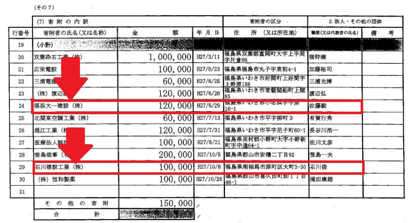 森雅子参議院議員が代表を務める自民党参議院福島県選挙区第4支部の2016年分の政治資金収支報告書