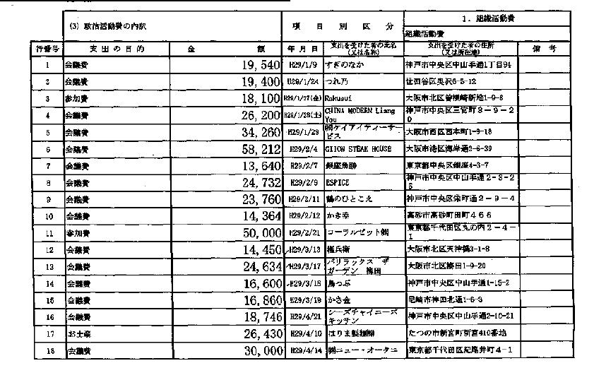 清水貴之後援会の2017年分の政治資金収支報告書(会議費の支出)