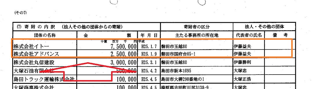 自民党静岡県参議院選挙区第1支部の2013年分
