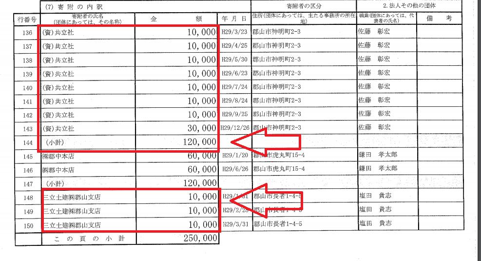 根本匠議員が代表を務める自民党福島県第2選挙区支部の政治資金収支報告書の当該部分