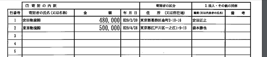 山口那津男議員が代表を務める公明党参議院東京選挙区第2総支部の政治資金収支報告書