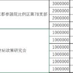 衛藤晟一参議院議員が新憲法調査会に寄付をした額と日付の一覧