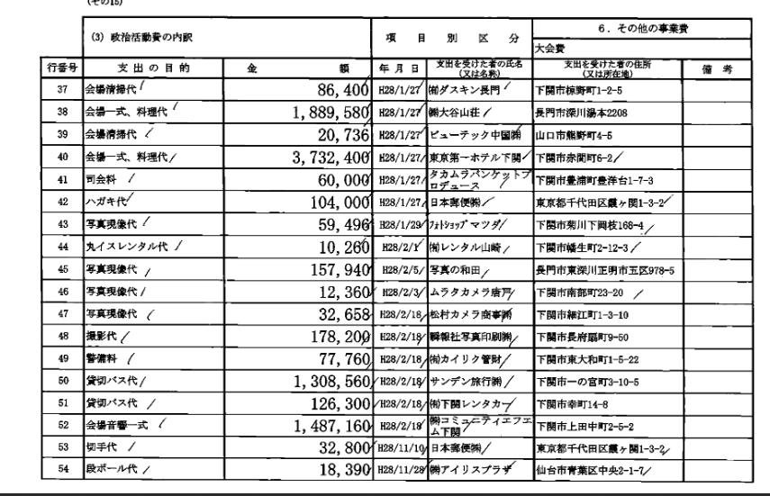 安倍晋三後援会2016年分政治資金収支報告書政治活動費支出