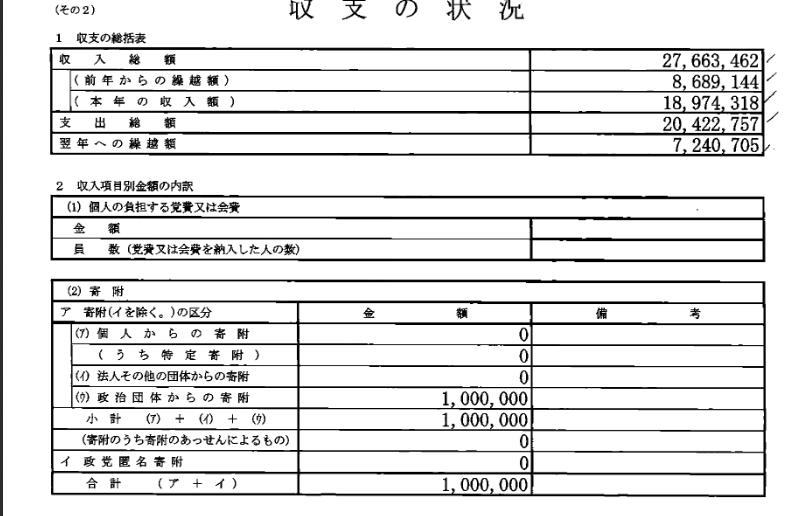 安倍晋三後援会2016年分政治資金収支報告書収支の状況