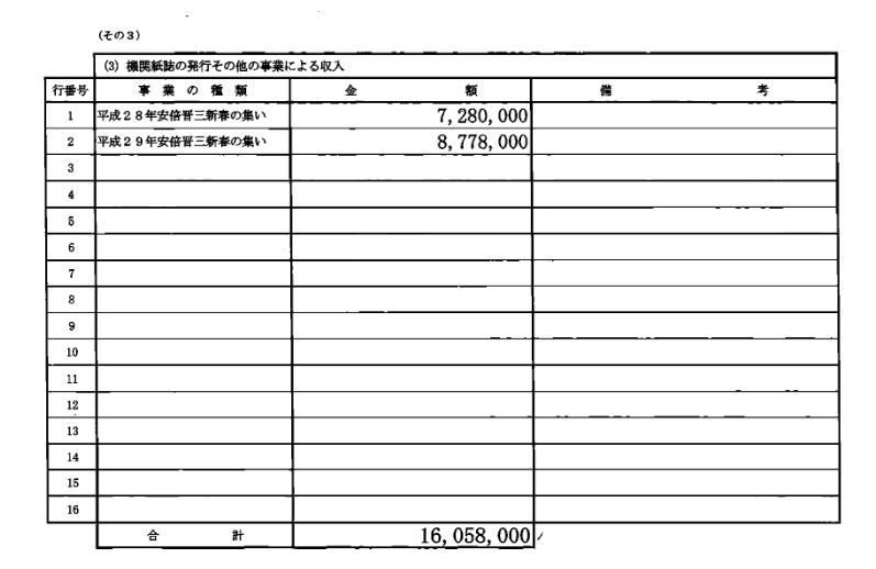 安倍晋三後援会2016年分政治資金収支報告書新春の集い収入