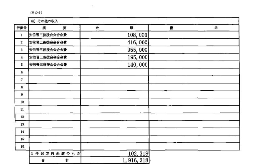 安倍晋三後援会2016年分政治資金収支報告書会合費