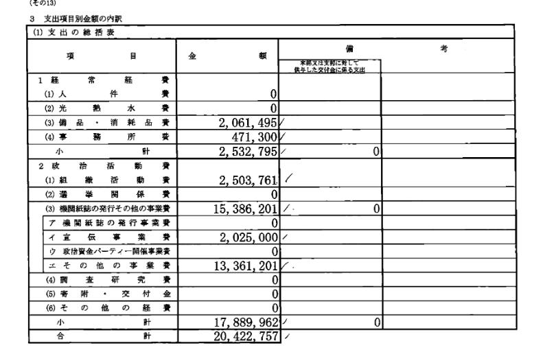 安倍晋三後援会2016年分政治資金収支報告書支出