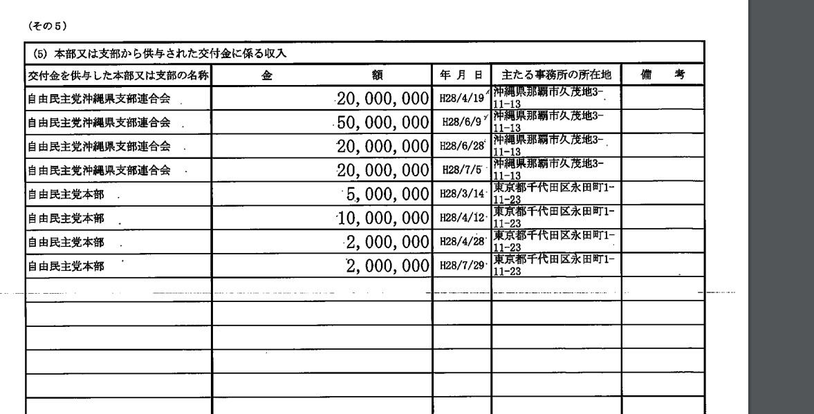 島尻安伊子元議員が代表を務めていた自民党沖縄県参議院選挙区第2支部の収入ページ