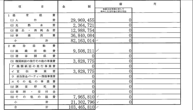 「アイ・ラブ沖縄!かがやく県民の会」の2016年の支出